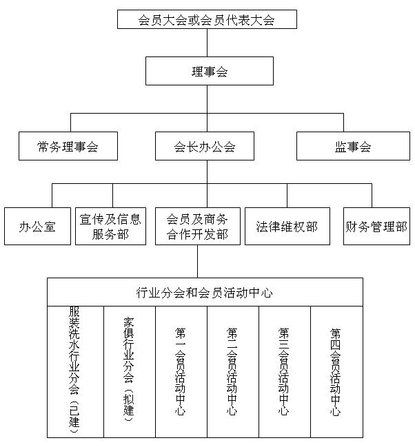 附:组织机构框架图(接下页)